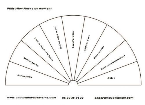 Cadran Pierre du moment