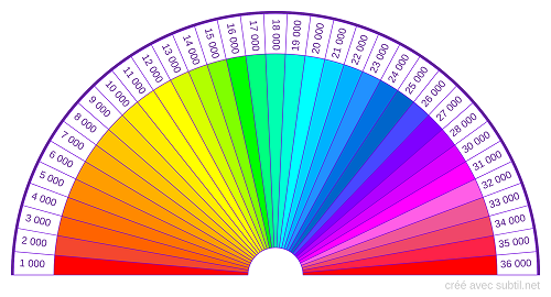 cadran niveau vibratoire radiesthesie