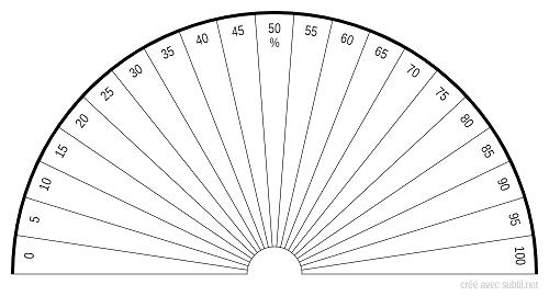 Radiesthesie Planche des pourcentages